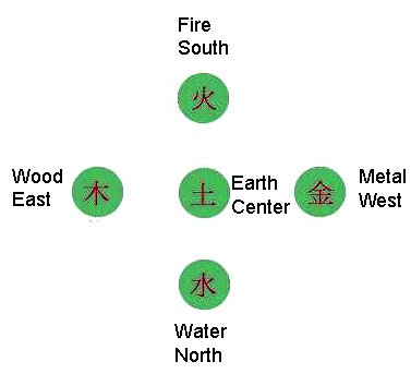 Taoist Meditation The Physical Positions Of The Five Elements