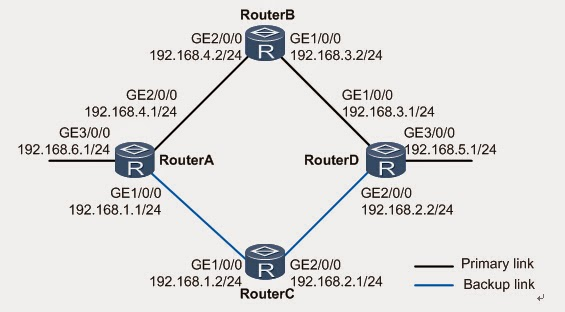 huawei networking products  how to configure nqa for static ipv4 routes