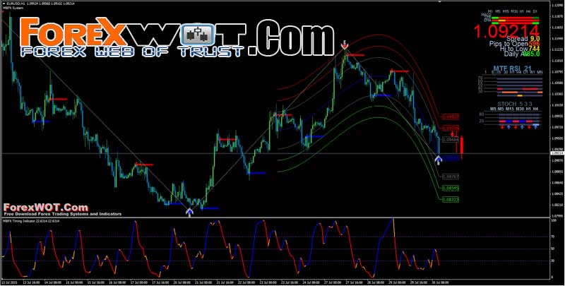 7 winning strategies for trading forex download