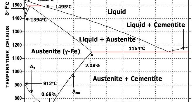 Er Manpreet Singh  Iron Carbon Diagram