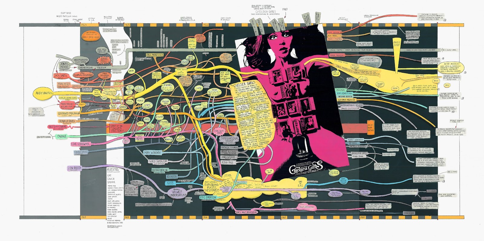 Ward Shelley. Lineas de Tiempo. Timelines. Andy Warhol