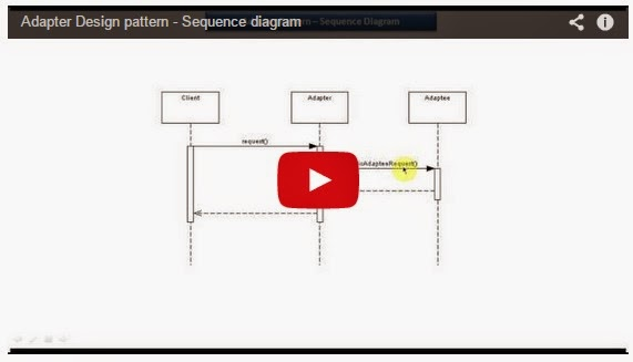 design implementation of a sequence This article introduces an implementation of how we use the  builder design pattern is a pattern we  kid can apply any business rules or sequence to build.