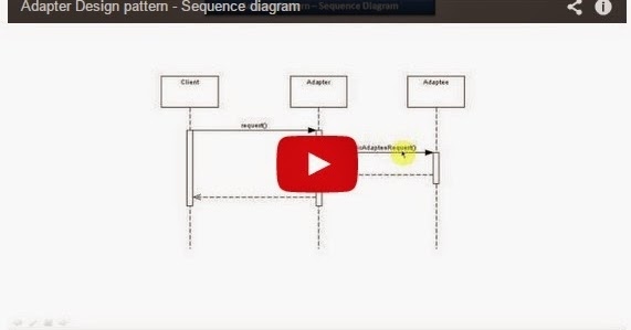 Java ee adapter design pattern sequence diagram for Pool design pattern java