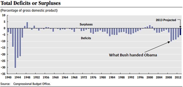 dollar falling currencies deficit smaller percent gdp