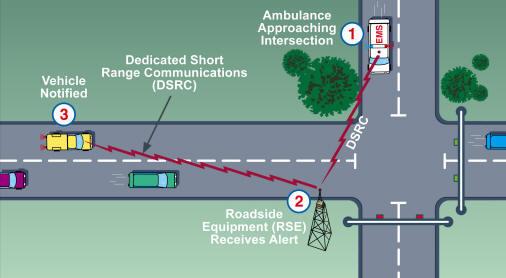 Intelligent Energy Efficient Traffic Safety Alert System