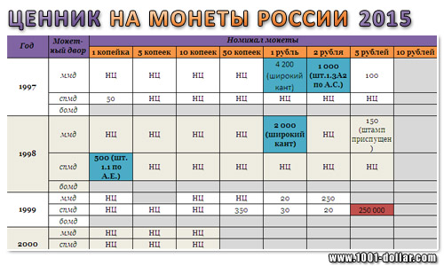 Монеты России - цена на 2015 год