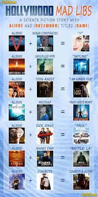 2011 Yapımı Bilim-Kurgu Fikirleri