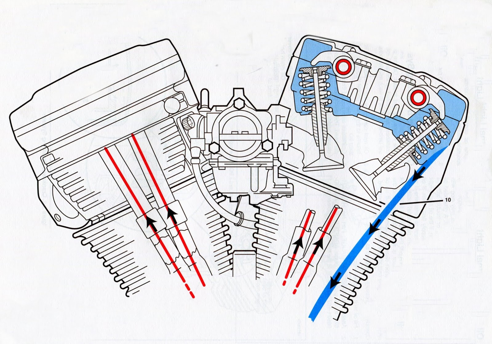 Schematic B: Oil Path through pushrod tubes and valves