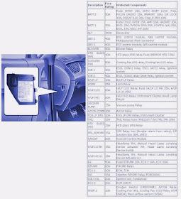 Schematic: Engine Compartment Fuse Box Diagram Of 2010 Hyundai Genesis CoupeSchematic - blogger