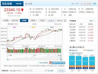 中国株コバンザメ投資 香港ハンセン指数20131018