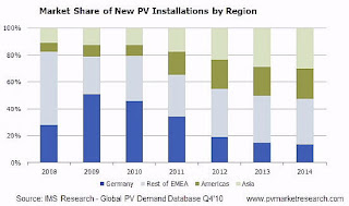 PV market Research from 2009 to 2012