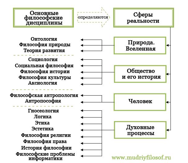 Теория Познания В Философии Кратко