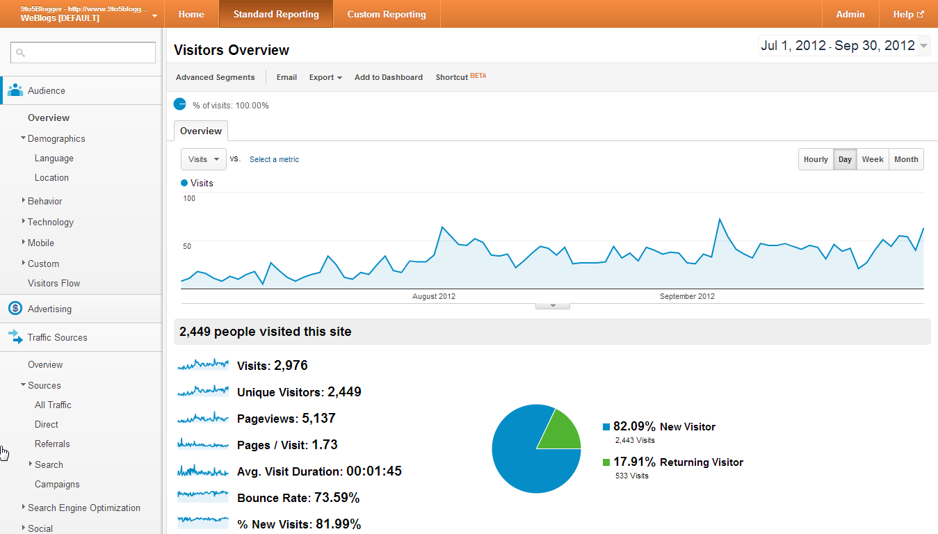 9to5Blogger Monthly Traffic Report for July, Aug and September 2012