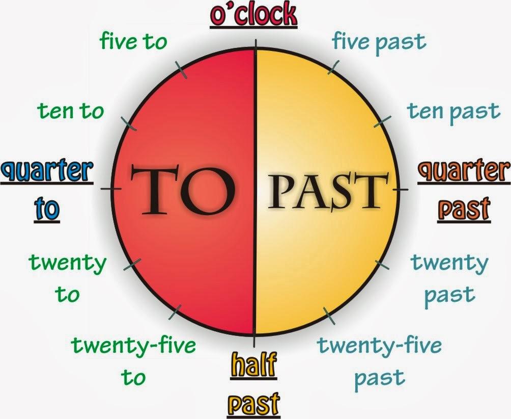Bien-aimé Le Blog de Monsieur Henry: Anglais : What time is it ? SO68