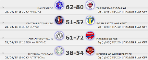 A΄ ΠΑΙΔΩΝ PLAY OFF με  sweep στα ημιτελικά  οι τέσσερις ομάδες