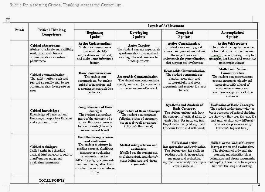 theme analysis essay rubric Literary analysis writing rubric skill area 6 responses at this level: 5 responses at this level: 4 responses at this level: 3 responses at this level.