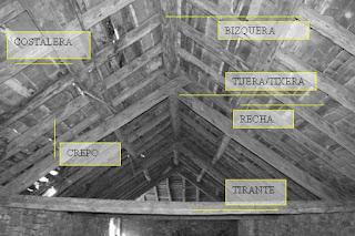 Buscando a pyrene empezando la casa por el tejado - Estructura tejado madera ...