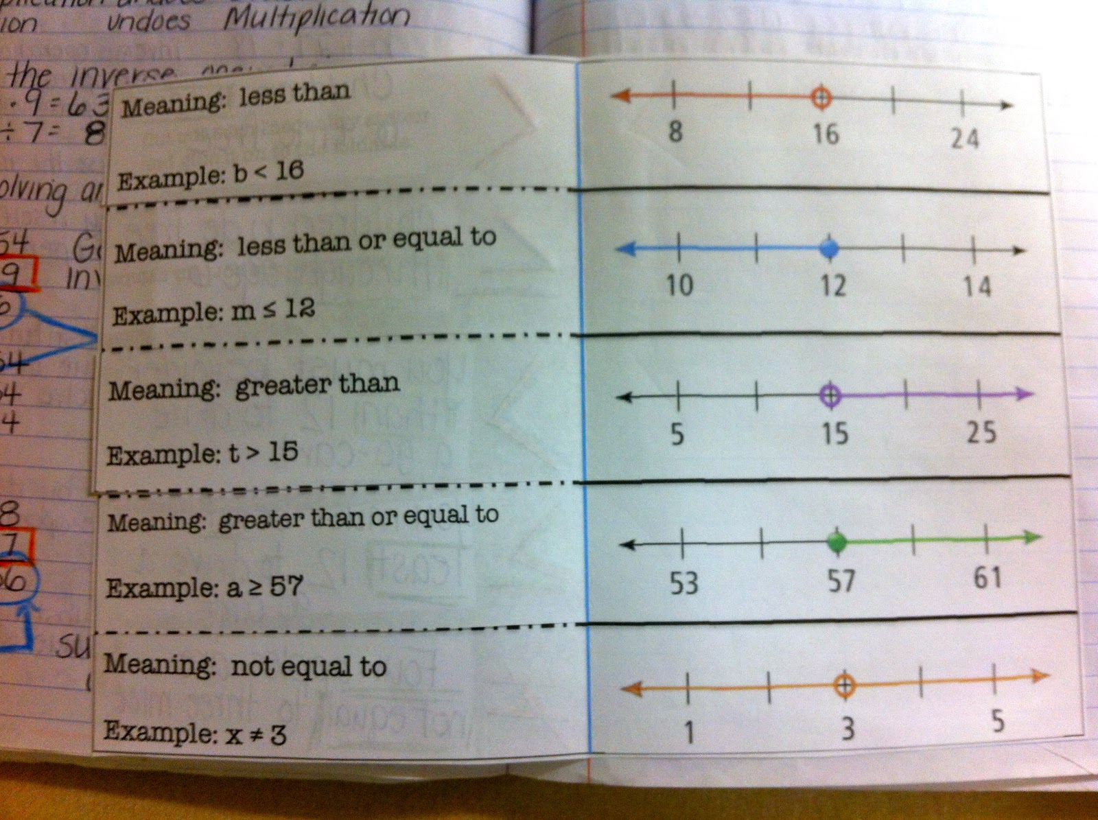 Inequalities in my Math Notebook And Wacky Wordie DECIMALS for ...
