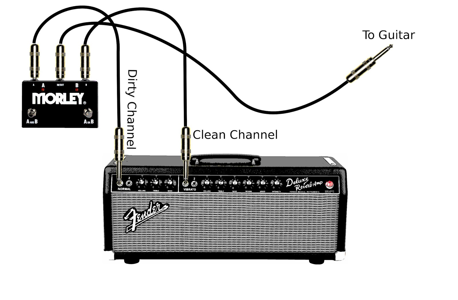 Aaronlumcom 2015 A B Box Guitar Effect Schematic The Next Idea Uses Two Channel Non Switchable Amp Such As Fender Reverb There Are Ton Of Amps Modeled After This And Youve Probably Seen Quite