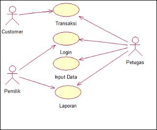 Uml use case diagram sequence diagram dan class diagram smart gambar diagram use case ccuart Image collections