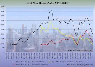 toronto new home sales graph, toronto housing bubble, toronto condo bubble