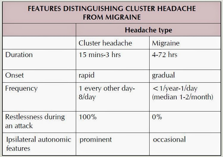 cluster headaches vs migraine headache An estimated 13 percent of americans suffer from migraines cluster headaches  by dr mercola headaches  and begin breathing on it when a cluster headache.