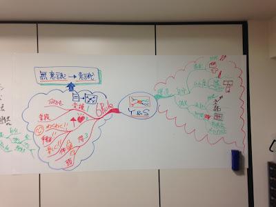 マインドマップ アドバンス・プラクティショナー 1日集中講座でのグループマインドマップの写真