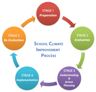 an analysis of the four stages of the successful hydrologic cycle An analysis of the four stages of the successful hydrologic cycle pages 2 words 842 view full essay more essays like this: the lion king, sucessful hydrologic.