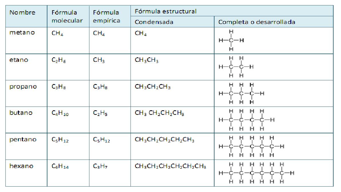 Que son los alcanos y como se formulan laboratorio de quimica en la tabla se muestran dos tipos de frmulas estructurales la frmula estructural completa es la representacin ms simple que muestra cmo estn unidos urtaz Image collections