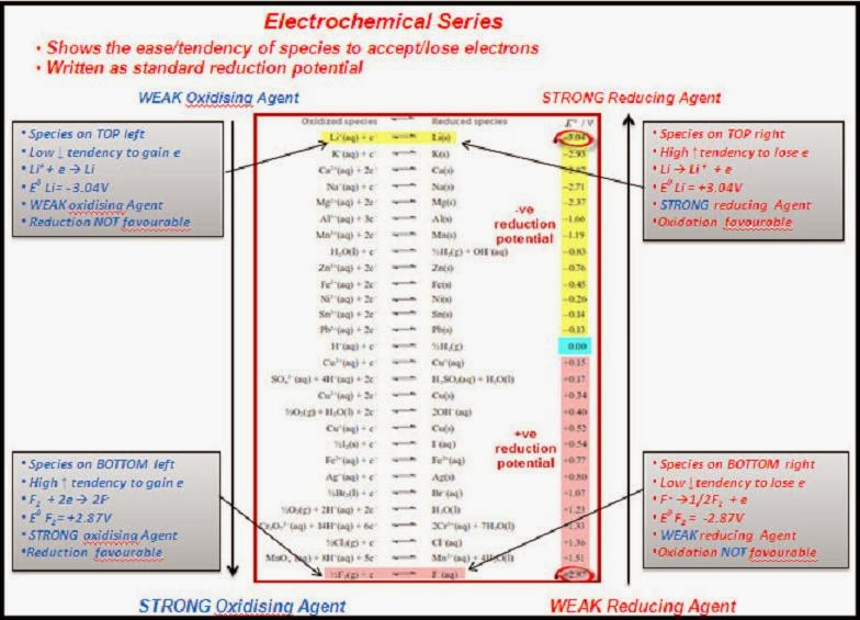 importance of electrochemical series To understand the importance and application of electrochemical series we have to analyze about oxidation, reduction and standard reduction potential.