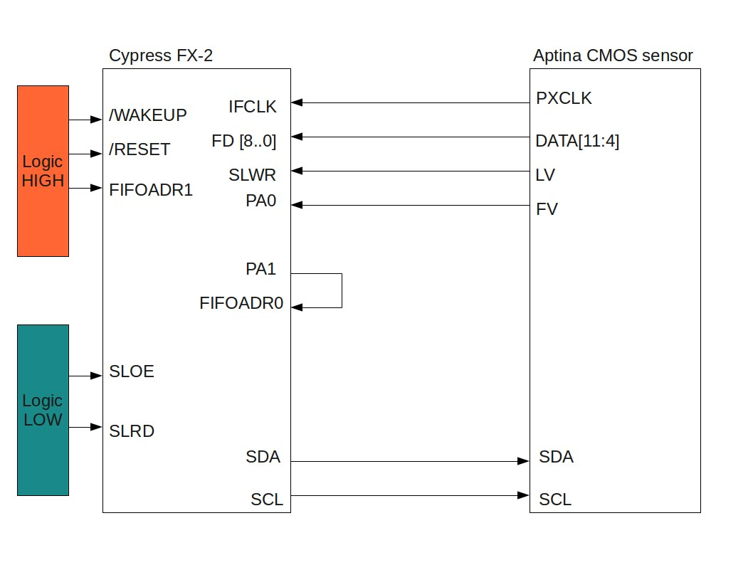 Computer Hardware Nerd Stuff Image Acquisition With Cypress Fx 2 Usb Omap 5 Block Diagram Remember That I Am Configuring My Fifo Controls As Active High This Is Why Sloe And Slrd Are Tied Low To Disable