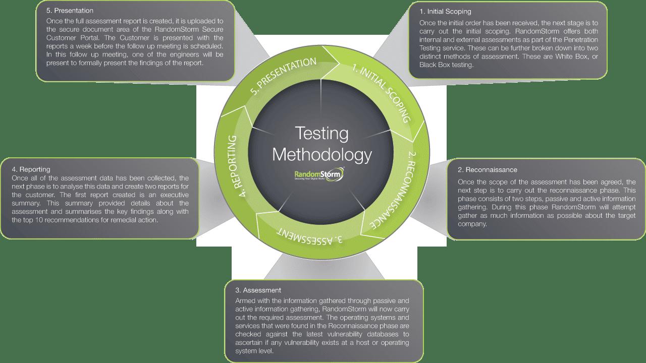penetration test plan Sans penetration testing blog pertaining to sans checklist for securing mobile devices in the enterprise.