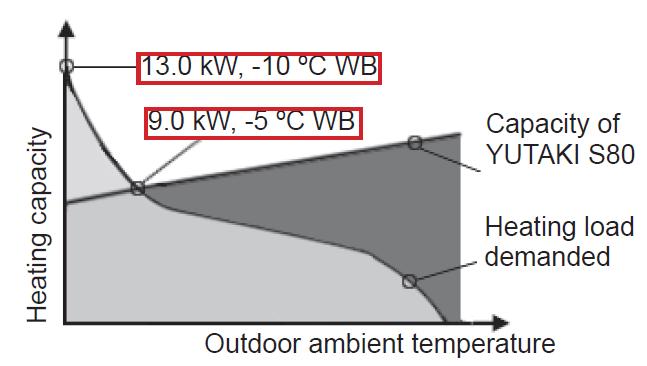 Διάγραμμα με τις δύο καμπύλες