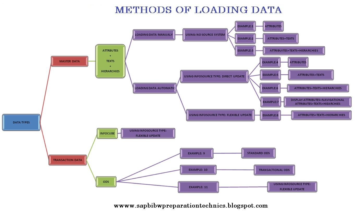 sap data warehouse concepts pdf