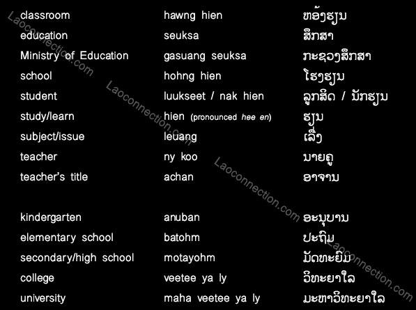 laoconnection com lao language education words
