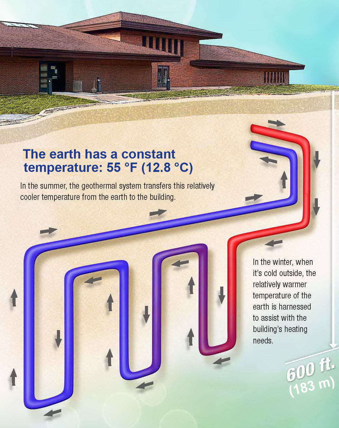 ... energy facts: Geothermal heating and cooling systems can reduce energy
