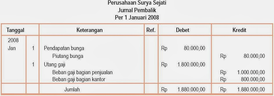 Penutupan Siklus Akuntansi Perusahaan Dagang, Jurnal Penutup dan .