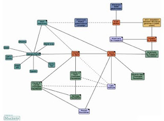 Map of Koch brothers involvement in Wisconsin
