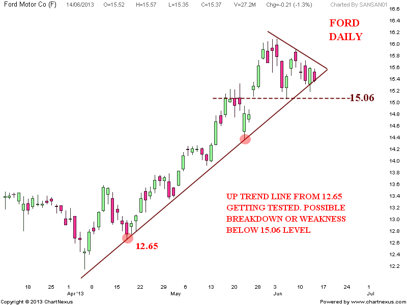 Ford Motor Weekend Update Stock Market Chart Analysis