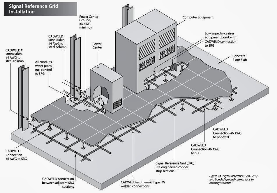 Substation Earthing Design Software