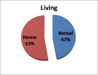 47% rent