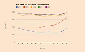 Estadísticas del desempleo en Ibi