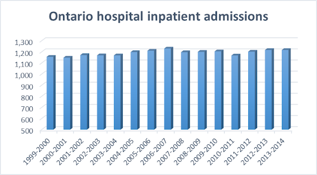 Ontario hospital inpatient admissions this century