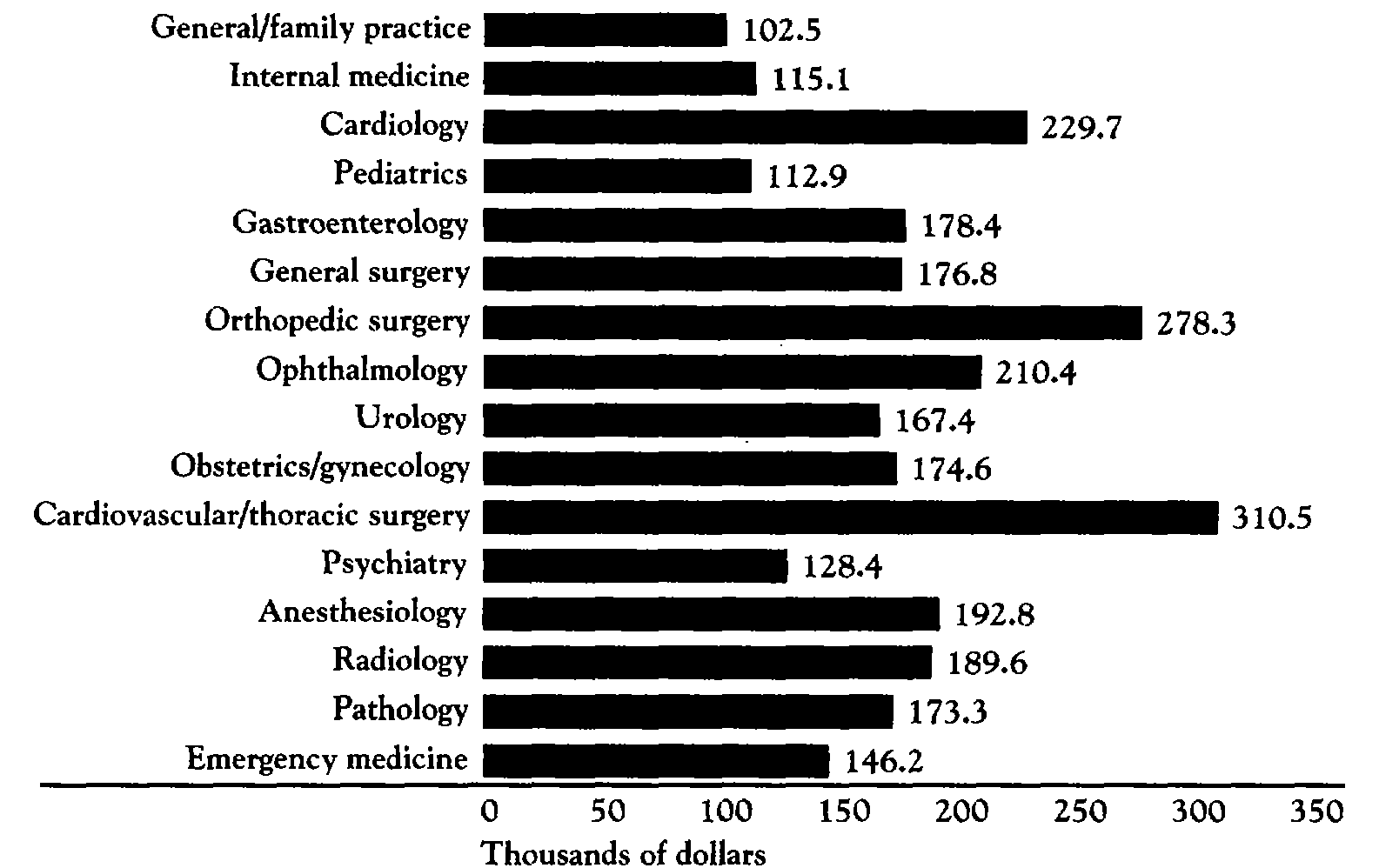 md salary analysis with graphs and figures | physician salary, Sphenoid