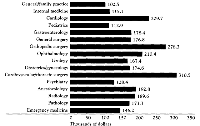 Physician Salary in 1988 Survey