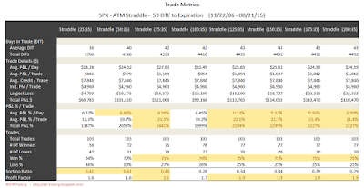 SPX Short Options Straddle Trade Metrics - 59 DTE - Risk:Reward 35% Exits