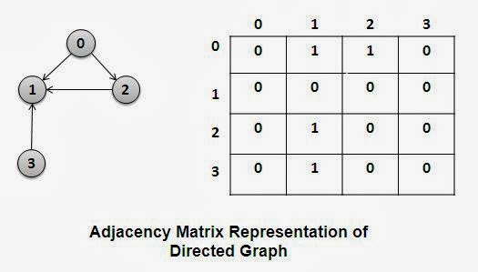 Adjacency Matrix Representation of Directed Graph