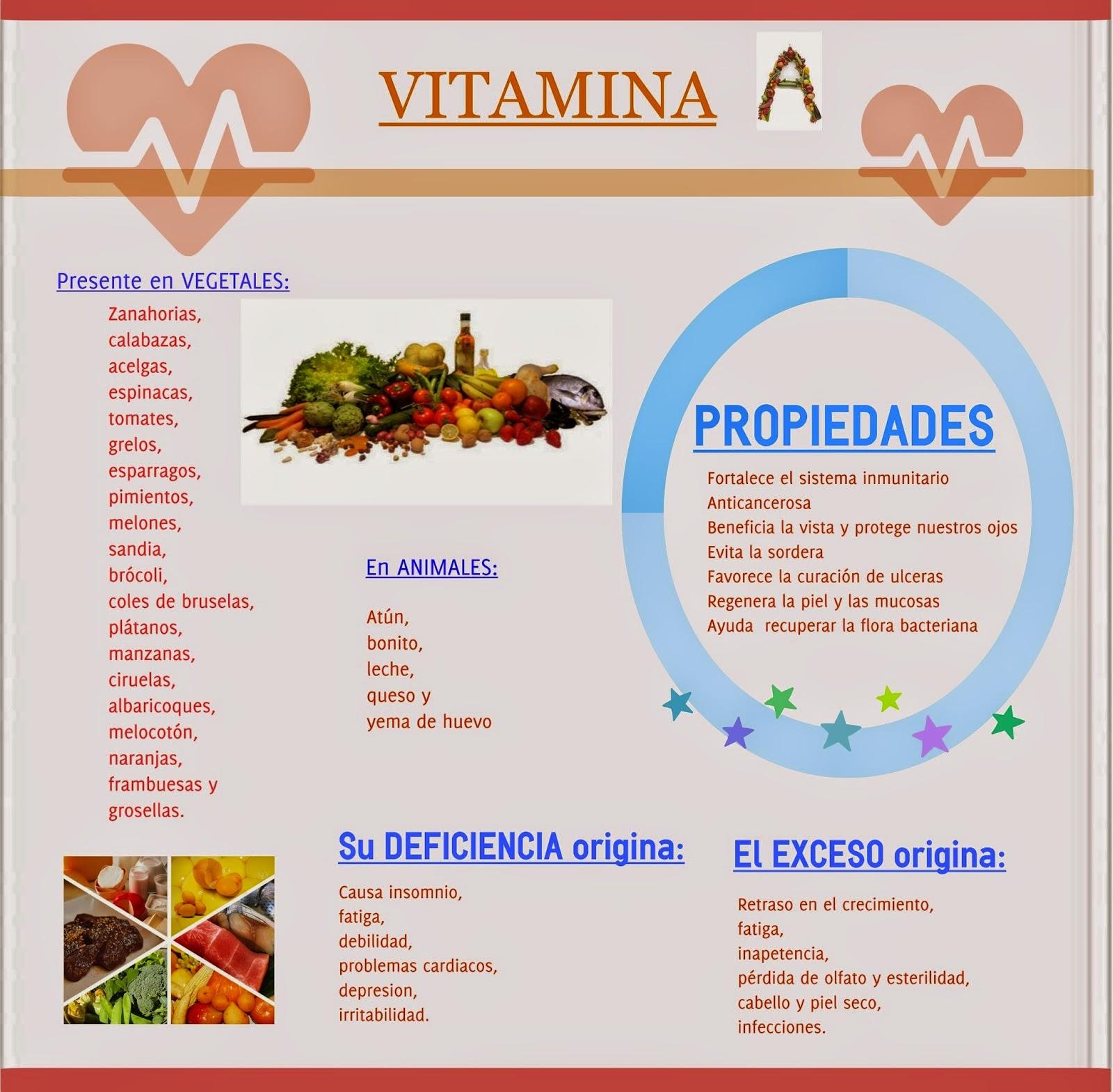 Infografía Vitamina A