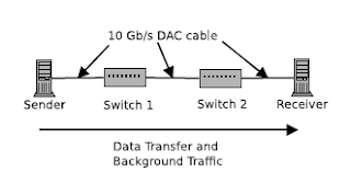 test network setup