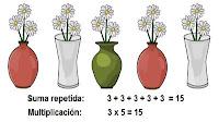 Repaso del concepto de multiplicación y otros.